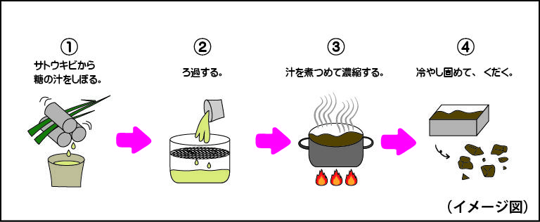 黒糖の作り方.jpg
