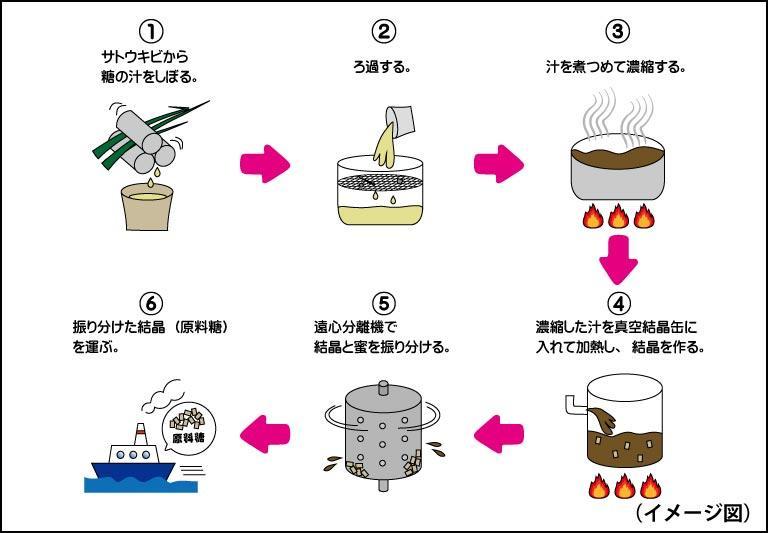 砂糖の作り方_01.jpg